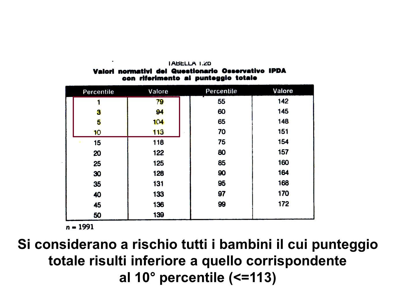 Si considerano a rischio tutti i bambini il cui punteggio totale risulti inferiore a quello corrispondente al 10° percentile (<=113)