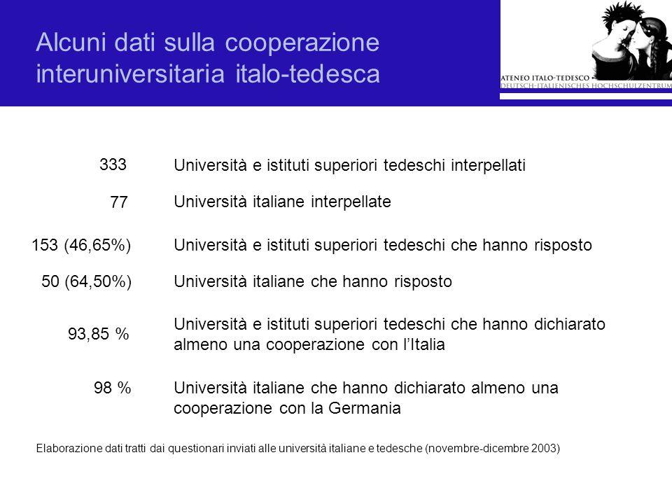 Alcuni dati sulla cooperazione interuniversitaria italo-tedesca Elaborazione dati tratti dai questionari inviati alle università italiane e tedesche (