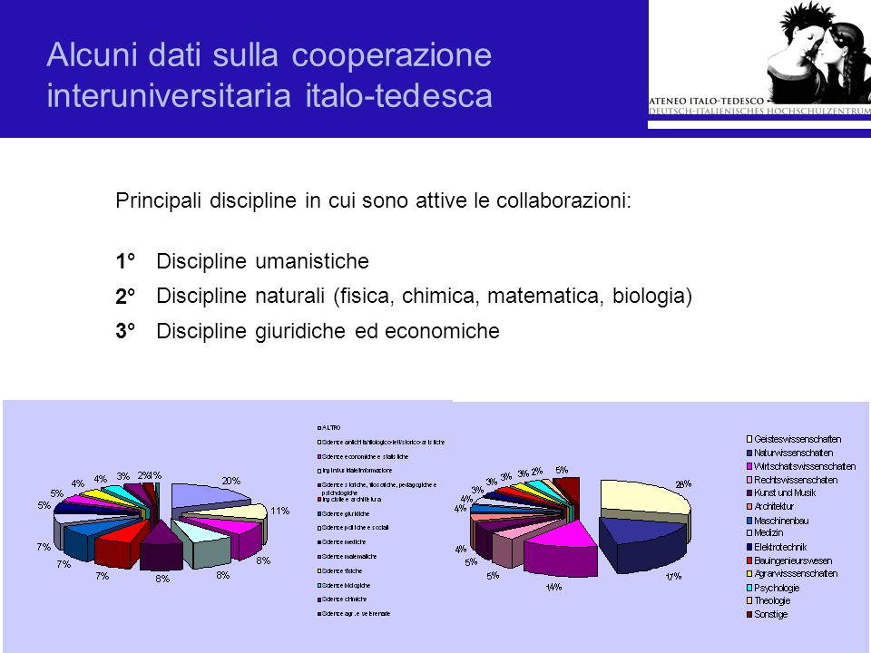 Alcuni dati sulla cooperazione interuniversitaria italo-tedesca Principali discipline in cui sono attive le collaborazioni: Discipline naturali (fisic
