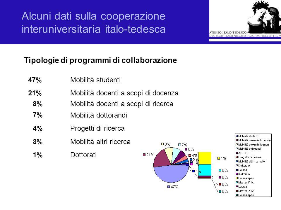 Alcuni dati sulla cooperazione interuniversitaria italo-tedesca Tipologie di programmi di collaborazione Mobilità studenti47% 21%Mobilità docenti a sc