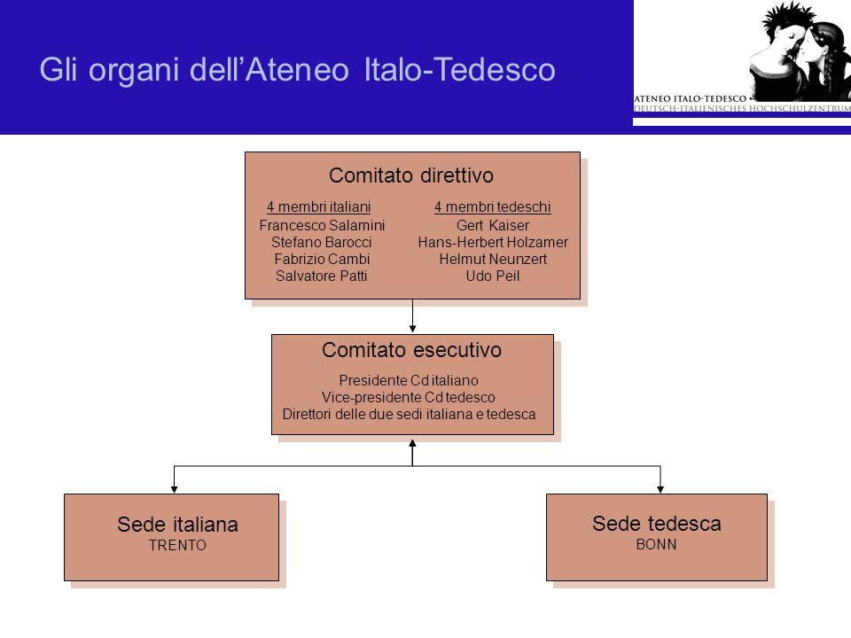 Gli organi dellAteneo Italo-Tedesco Sede italiana TRENTO Sede tedesca BONN Comitato direttivo Francesco Salamini Stefano Barocci Fabrizio Cambi Salvat
