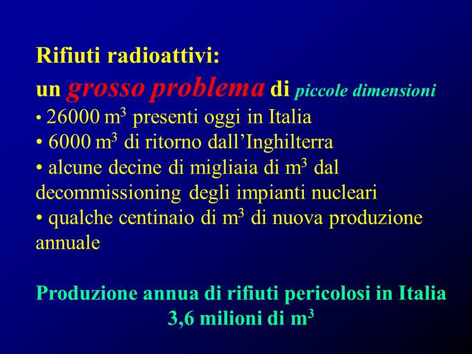 Rifiuti radioattivi: un grosso problema di piccole dimensioni 26000 m 3 presenti oggi in Italia 6000 m 3 di ritorno dallInghilterra alcune decine di migliaia di m 3 dal decommissioning degli impianti nucleari qualche centinaio di m 3 di nuova produzione annuale Produzione annua di rifiuti pericolosi in Italia 3,6 milioni di m 3