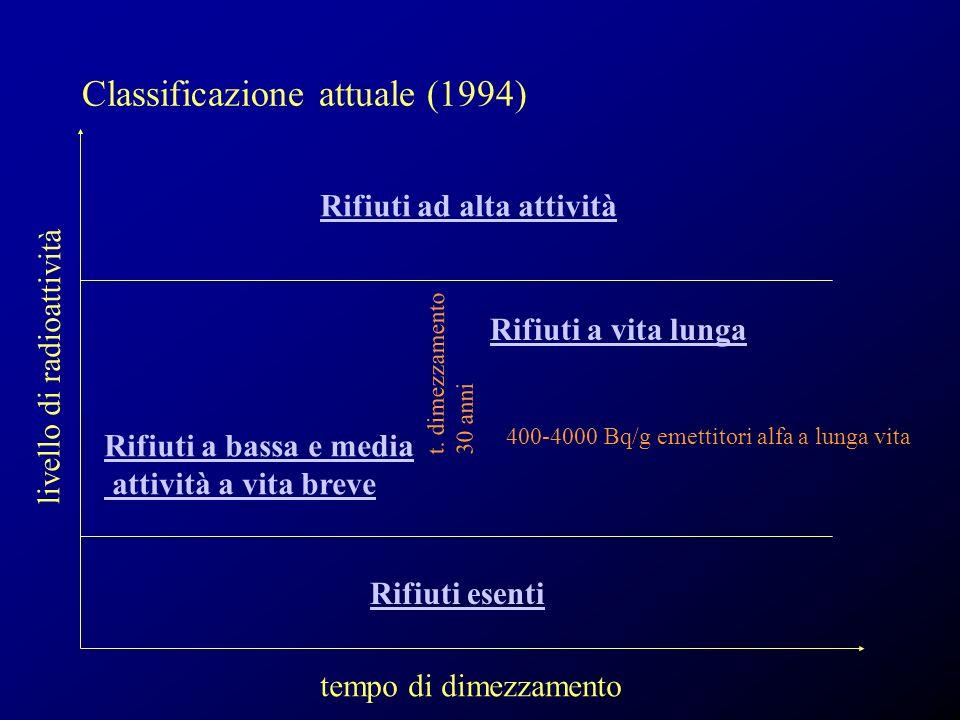 Classificazione attuale (1994) tempo di dimezzamento livello di radioattività t. dimezzamento 30 anni Rifiuti esenti Rifiuti ad alta attività Rifiuti