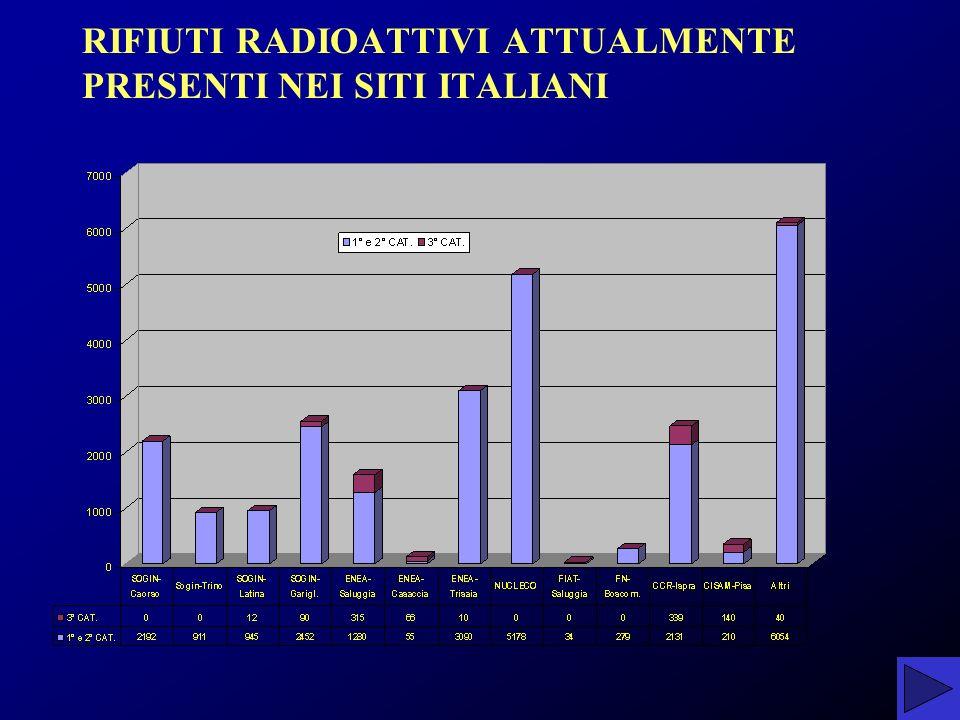RIFIUTI RADIOATTIVI ATTUALMENTE PRESENTI NEI SITI ITALIANI