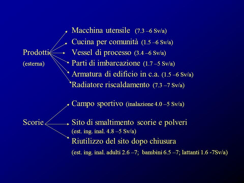 Macchina utensile (7.3 –6 Sv/a) Cucina per comunità (1.5 –6 Sv/a) ProdottiVessel di processo (3.4 –6 Sv/a) (esterna) Parti di imbarcazione (1.7 –5 Sv/a) Armatura di edificio in c.a.