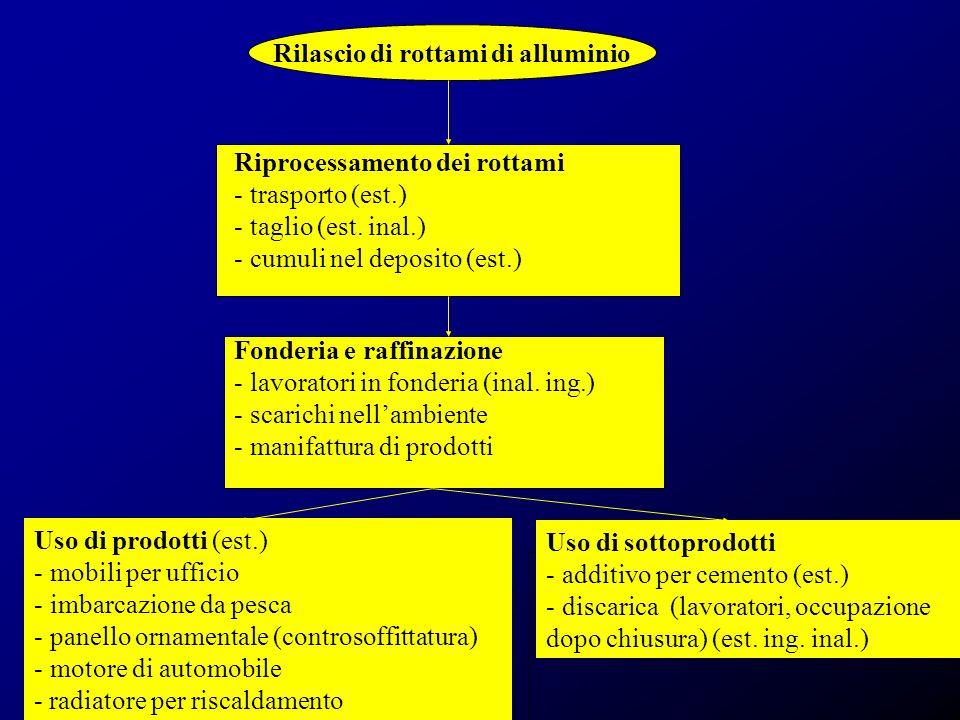 Rilascio di rottami di alluminio Riprocessamento dei rottami - trasporto (est.) - taglio (est. inal.) - cumuli nel deposito (est.) Fonderia e raffinaz
