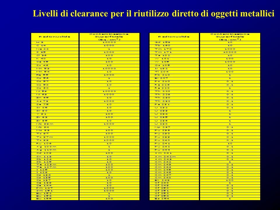 Livelli di clearance per il riutilizzo diretto di oggetti metallici