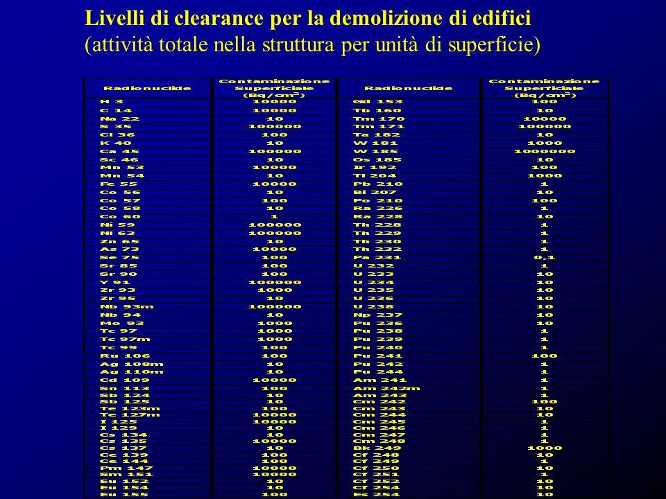 Livelli di clearance per la demolizione di edifici (attività totale nella struttura per unità di superficie)