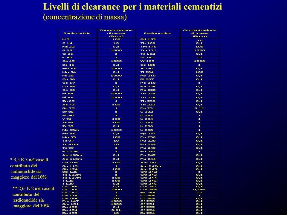 Livelli di clearance per i materiali cementizi (concentrazione di massa) * 3,5 E-3 nel caso il contributo del radionuclide sia maggiore del 10% ** 2,6 E-2 nel caso il contributo del radionuclide sia maggiore del 10%