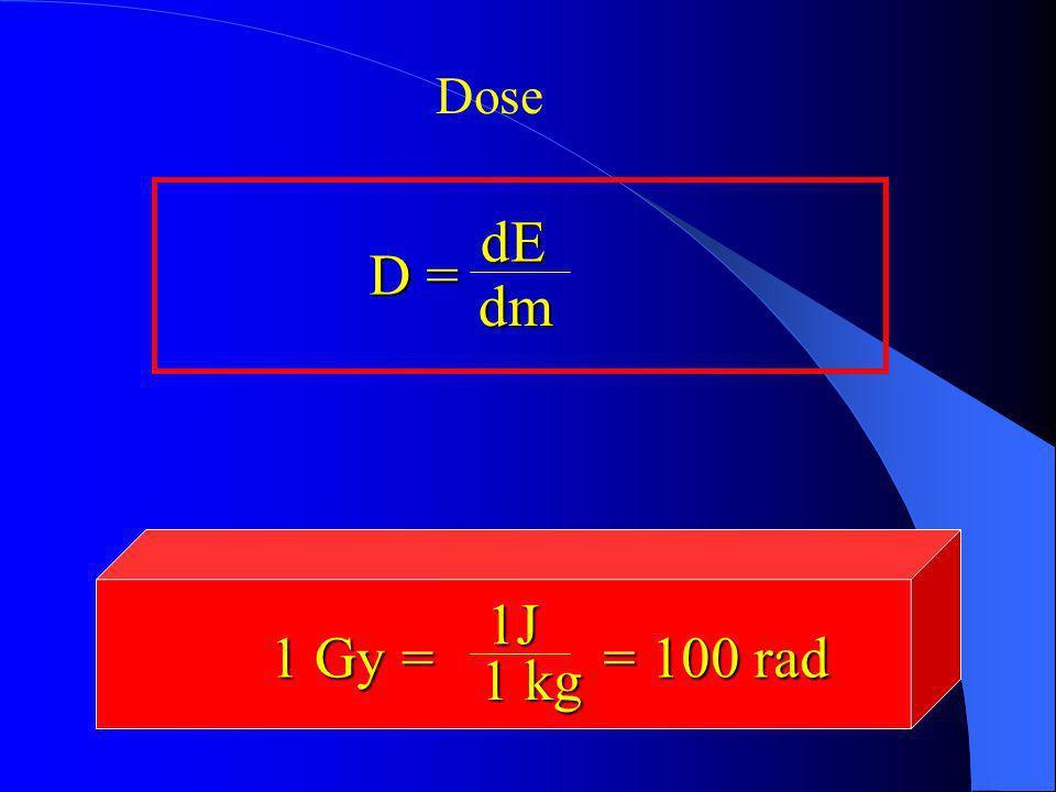 Dose dE dm dm D = D = 1J 1J 1 kg 1 Gy = 1 Gy = = 100 rad = 100 rad