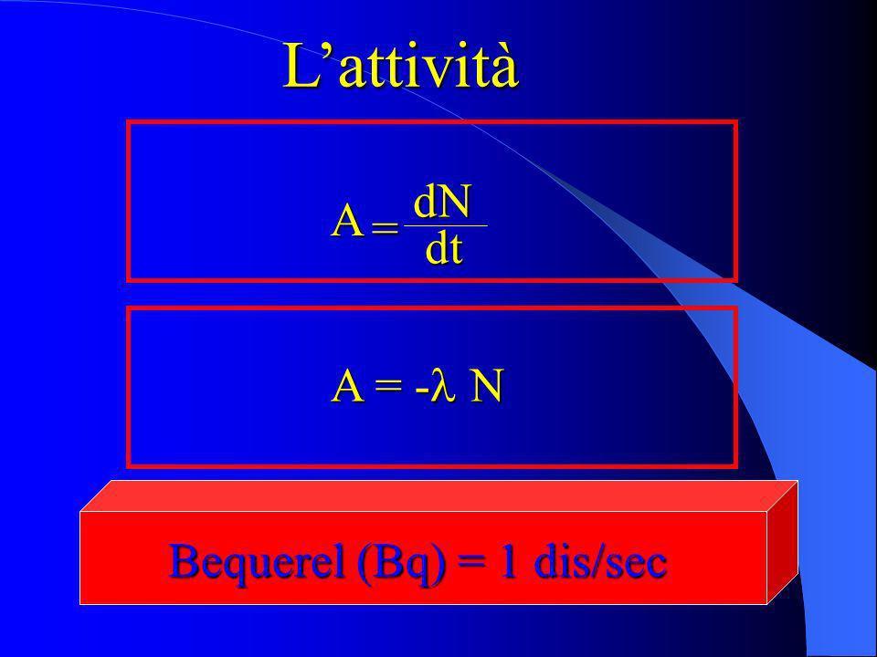 dN dt dt = A Lattività A = - N Bequerel (Bq) = 1 dis/sec