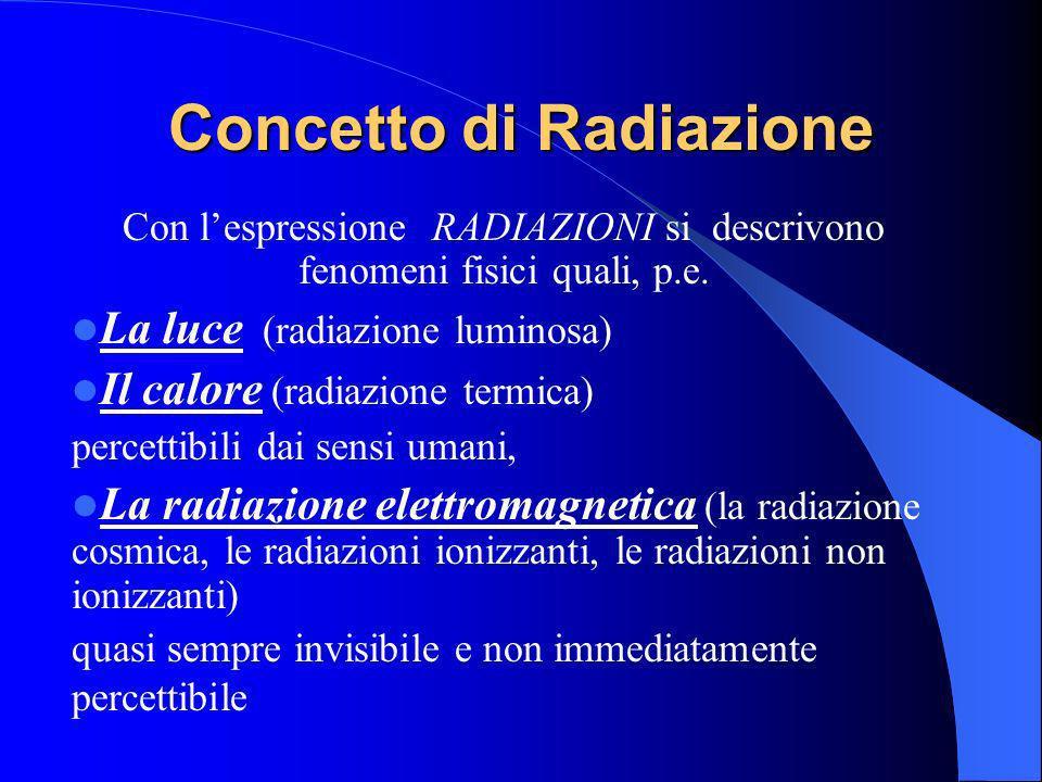 Concetto di Radiazione Con lespressione RADIAZIONI si descrivono fenomeni fisici quali, p.e. La luce (radiazione luminosa) Il calore (radiazione termi