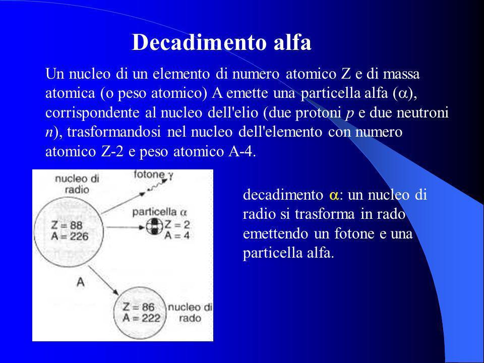 Decadimento alfa Un nucleo di un elemento di numero atomico Z e di massa atomica (o peso atomico) A emette una particella alfa ( ), corrispondente al