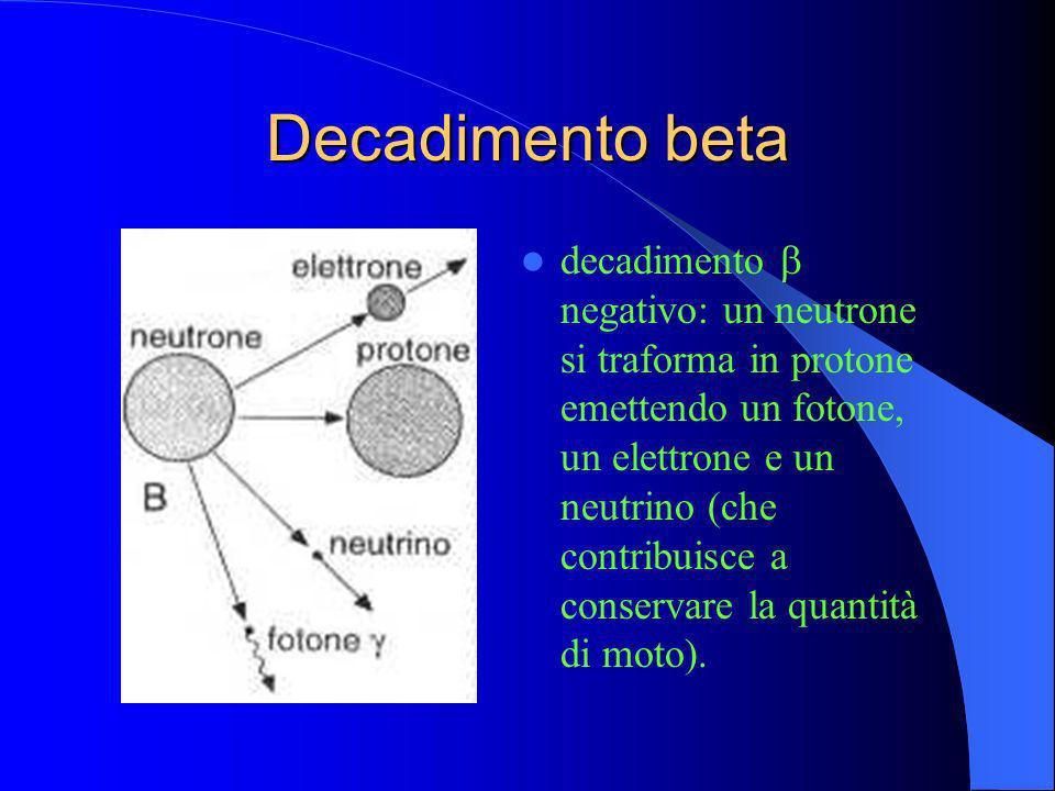 Decadimento beta decadimento negativo: un neutrone si traforma in protone emettendo un fotone, un elettrone e un neutrino (che contribuisce a conserva