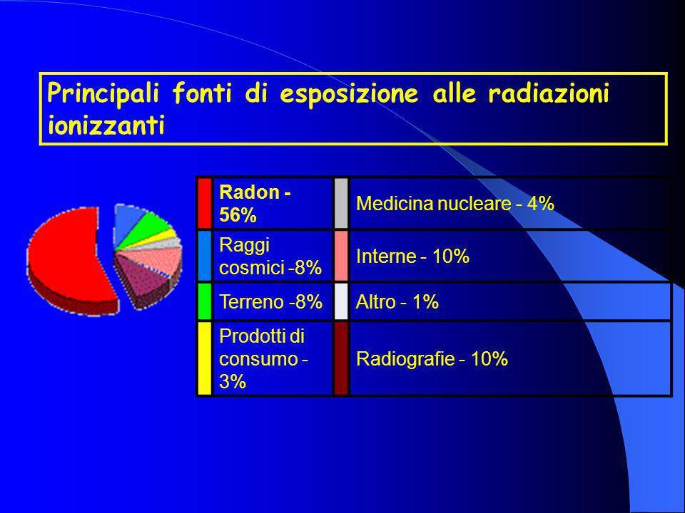 Principali fonti di esposizione alle radiazioni ionizzanti Radon - 56% Medicina nucleare - 4% Raggi cosmici -8% Interne - 10% Terreno -8%Altro - 1% Pr