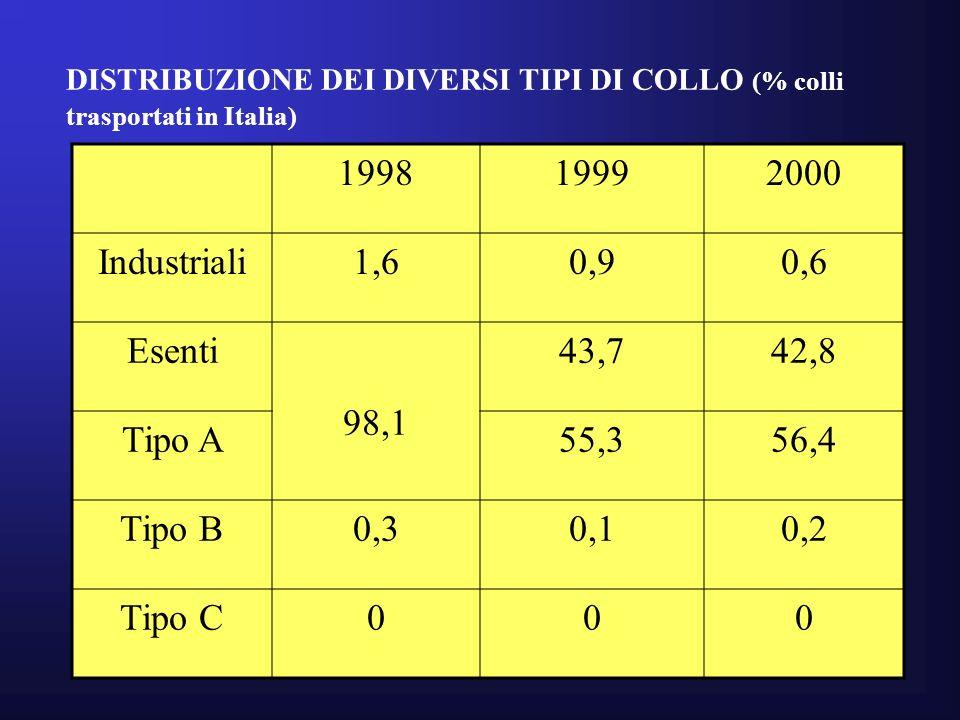 DISTRIBUZIONE DEI DIVERSI TIPI DI COLLO (% colli trasportati in Italia) 199819992000 Industriali1,60,90,6 Esenti 98,1 43,742,8 Tipo A55,356,4 Tipo B0,30,10,2 Tipo C000