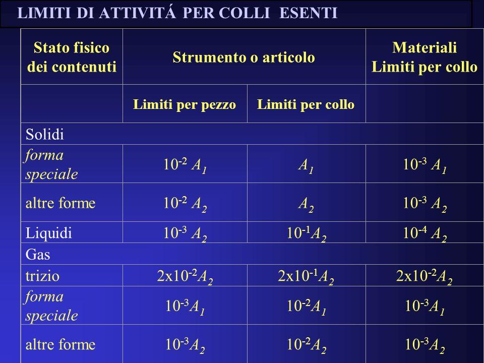LIMITI DI ATTIVITÁ PER COLLI ESENTI Stato fisico dei contenuti Strumento o articolo Materiali Limiti per collo Limiti per pezzoLimiti per collo Solidi forma speciale 10 -2 A 1 A1A1 10 -3 A 1 altre forme10 -2 A 2 A2A2 10 -3 A 2 Liquidi10 -3 A 2 10 -1 A 2 10 -4 A 2 Gas trizio2x10 -2 A 2 2x10 -1 A 2 2x10 -2 A 2 forma speciale 10 -3 A 1 10 -2 A 1 10 -3 A 1 altre forme10 -3 A 2 10 -2 A 2 10 -3 A 2