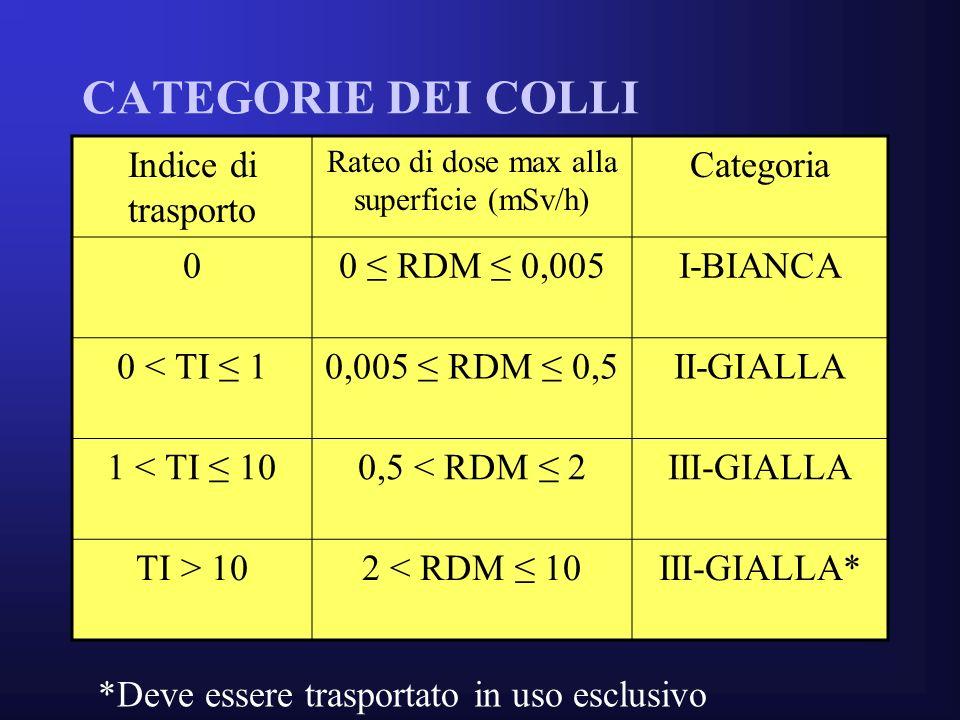 CATEGORIE DEI COLLI Indice di trasporto Rateo di dose max alla superficie (mSv/h) Categoria 00 RDM 0,005I-BIANCA 0 < TI 10,005 RDM 0,5II-GIALLA 1 < TI 100,5 < RDM 2III-GIALLA TI > 102 < RDM 10III-GIALLA* *Deve essere trasportato in uso esclusivo