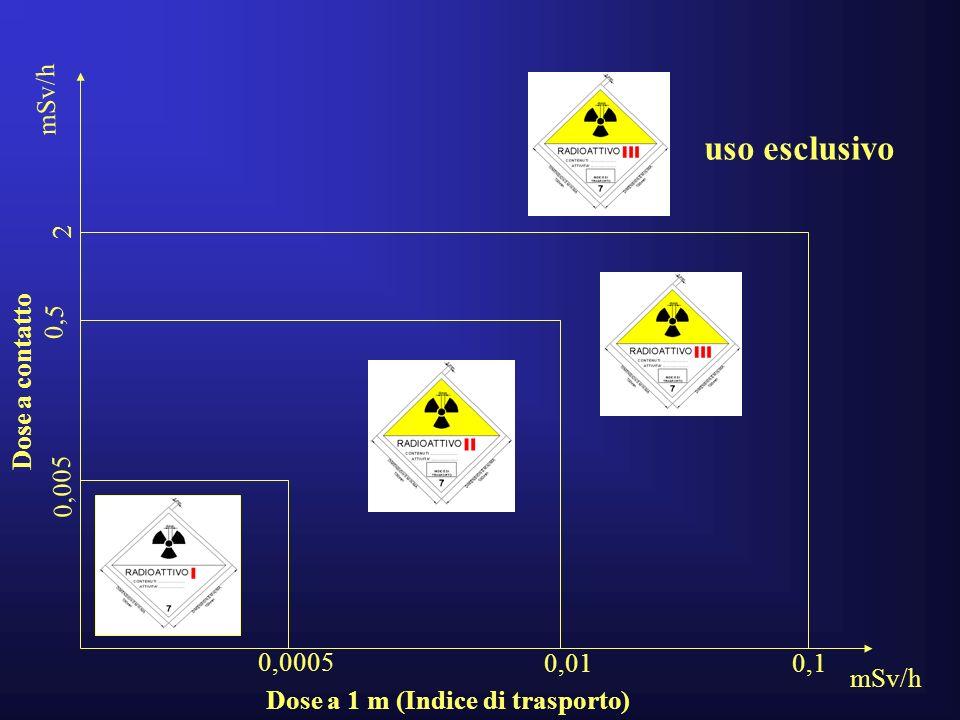 Dose a 1 m (Indice di trasporto) Dose a contatto 0,005 0,5 2 uso esclusivo 0,0005 0,010,1 mSv/h