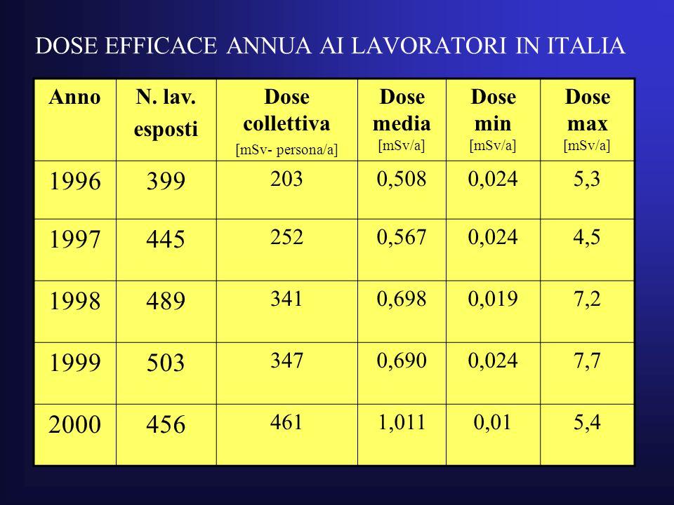 DOSE EFFICACE ANNUA AI LAVORATORI IN ITALIA AnnoN.