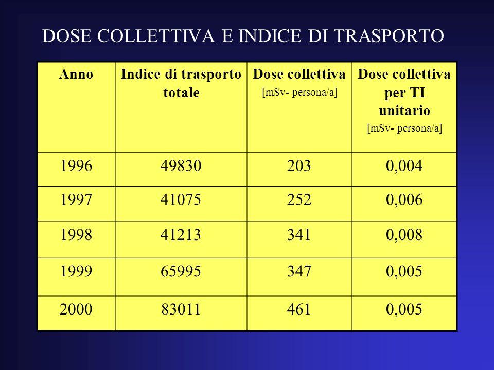 DOSE COLLETTIVA E INDICE DI TRASPORTO AnnoIndice di trasporto totale Dose collettiva [mSv- persona/a] Dose collettiva per TI unitario [mSv- persona/a] 1996498302030,004 1997410752520,006 1998412133410,008 1999659953470,005 2000830114610,005