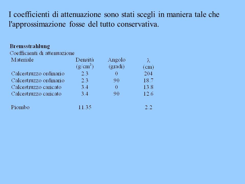 I coefficienti di attenuazione sono stati scegli in maniera tale che l approssimazione fosse del tutto conservativa.