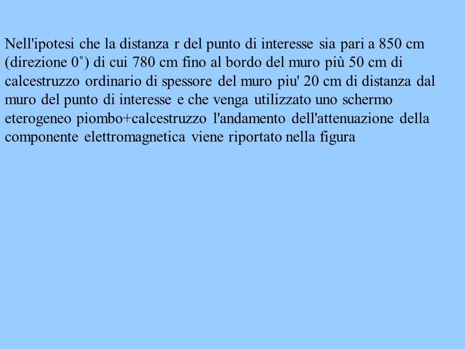 Nell ipotesi che la distanza r del punto di interesse sia pari a 850 cm (direzione 0˚) di cui 780 cm fino al bordo del muro più 50 cm di calcestruzzo ordinario di spessore del muro piu 20 cm di distanza dal muro del punto di interesse e che venga utilizzato uno schermo eterogeneo piombo+calcestruzzo l andamento dell attenuazione della componente elettromagnetica viene riportato nella figura