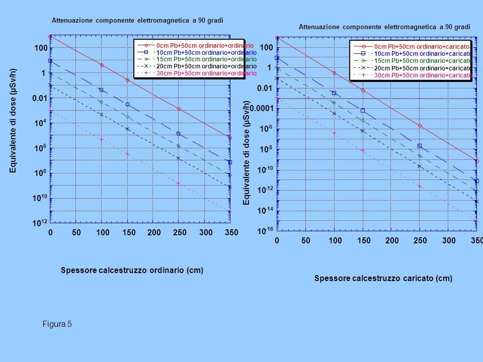 10 -12 10 -10 10 -8 10 -6 10 -4 0.01 1 100 0 50 100150200250300350 Attenuazione componente elettromagnetica a 90 gradi 0cm Pb+50cm ordinario+ordinario 10cm Pb+50cm ordinario+ordinario 15cm Pb+50cm ordinario+ordinario 20cm Pb+50cm ordinario+ordinario 30cm Pb+50cm ordinario+ordinario Equivalente di dose (µSv/h) Spessore calcestruzzo ordinario (cm) Figura 5 10 -16 10 -14 10 -12 10 -10 10 -8 10 -6 0.0001 0.01 1 100 050100150200250300 350 0cm Pb+50cm ordinario+caricato 10cm Pb+50cm ordinario+caricato 15cm Pb+50cm ordinario+caricato 20cm Pb+50cm ordinario+caricato 30cm Pb+50cm ordinario+caricato Equivalente di dose (µSv/h) Spessore calcestruzzo caricato (cm) Attenuazione componente elettromagnetica a 90 gradi