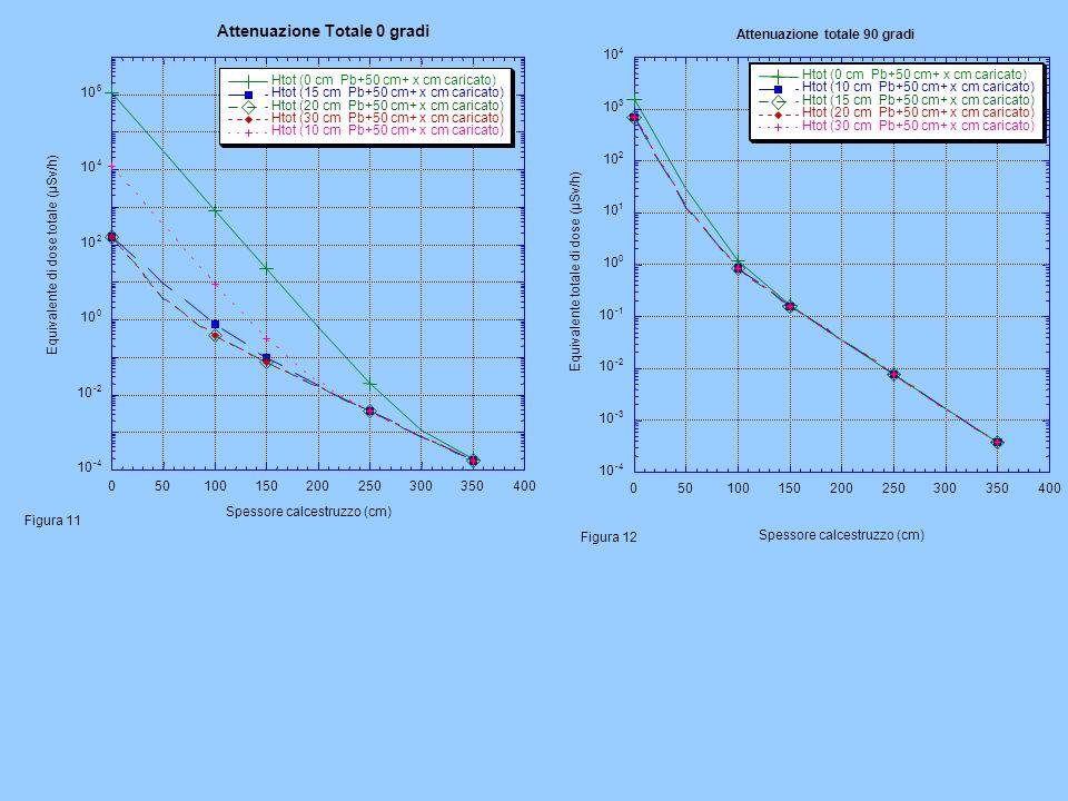 10 -4 10 -2 10 0 2 4 6 050100150200250300350400 Attenuazione Totale 0 gradi Htot (0 cm Pb+50 cm+ x cm caricato) Htot (15 cm Pb+50 cm+ x cm caricato) Htot (20 cm Pb+50 cm+ x cm caricato) Htot (30 cm Pb+50 cm+ x cm caricato) Htot (10 cm Pb+50 cm+ x cm caricato) Equivalente di dose totale (µSv/h) Spessore calcestruzzo (cm) Figura 11 10 -4 10 -3 10 -2 10 10 0 1 2 3 4 050100150200250300350400 Htot (0 cm Pb+50 cm+ x cm caricato) Htot (10 cm Pb+50 cm+ x cm caricato) Htot (15 cm Pb+50 cm+ x cm caricato) Htot (20 cm Pb+50 cm+ x cm caricato) Htot (30 cm Pb+50 cm+ x cm caricato) Equivalente totale di dose (µSv/h) Spessore calcestruzzo (cm) Attenuazione totale 90 gradi Figura 12