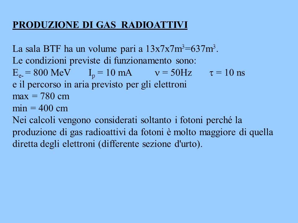 PRODUZIONE DI GAS RADIOATTIVI La sala BTF ha un volume pari a 13x7x7m 3 =637m 3. Le condizioni previste di funzionamento sono: E e- = 800 MeV I p = 10