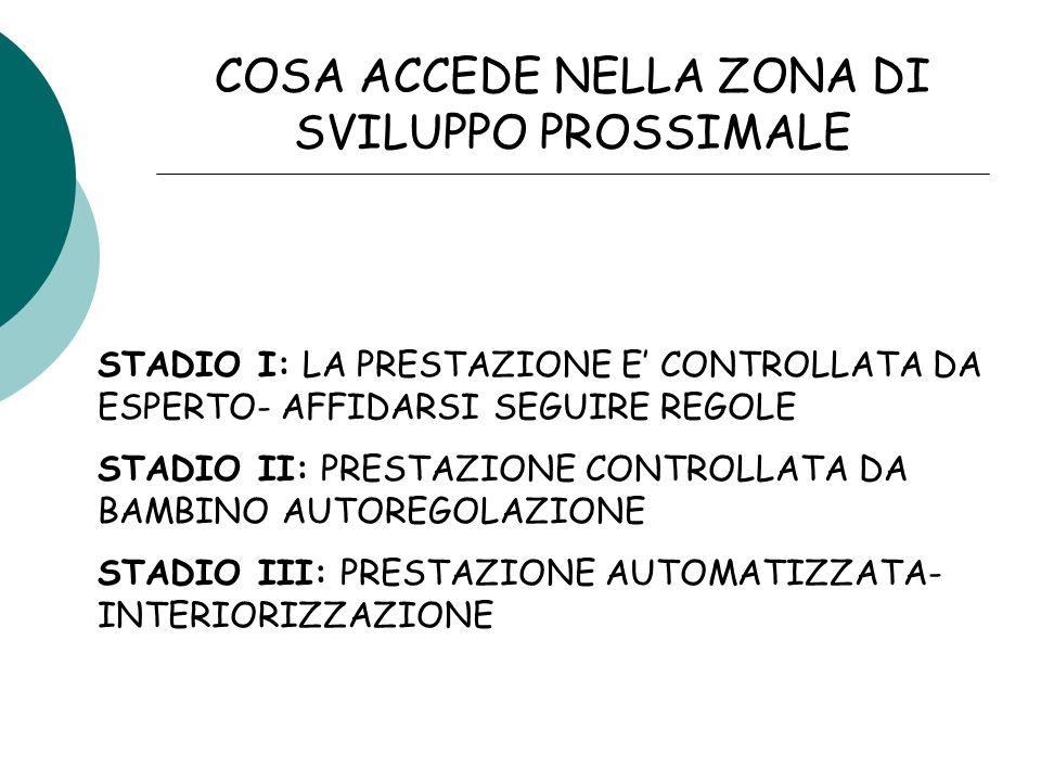 COSA ACCEDE NELLA ZONA DI SVILUPPO PROSSIMALE STADIO I: LA PRESTAZIONE E CONTROLLATA DA ESPERTO- AFFIDARSI SEGUIRE REGOLE STADIO II: PRESTAZIONE CONTROLLATA DA BAMBINO AUTOREGOLAZIONE STADIO III: PRESTAZIONE AUTOMATIZZATA- INTERIORIZZAZIONE