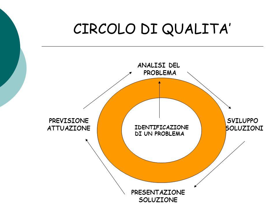 CIRCOLO DI QUALITA ANALISI DEL PROBLEMA SVILUPPO SOLUZIONI PREVISIONE ATTUAZIONE PRESENTAZIONE SOLUZIONE IDENTIFICAZIONE DI UN PROBLEMA