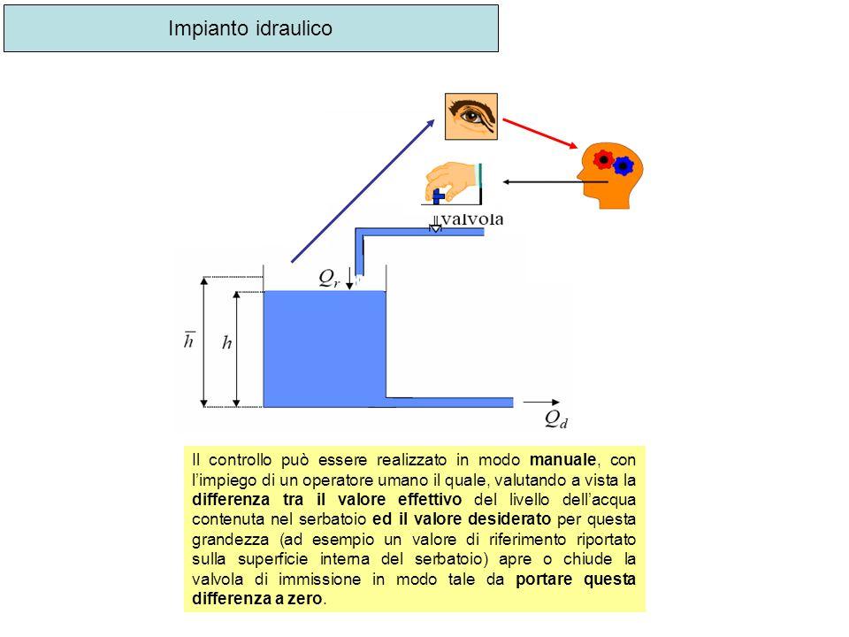 Impianto idraulico Il controllo può essere realizzato in modo manuale, con limpiego di un operatore umano il quale, valutando a vista la differenza tr