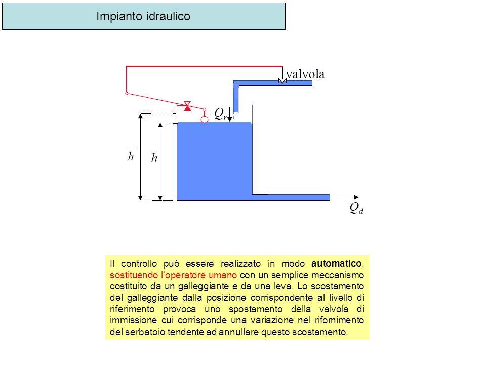 Impianto idraulico Il controllo può essere realizzato in modo automatico, sostituendo loperatore umano con un semplice meccanismo costituito da un gal