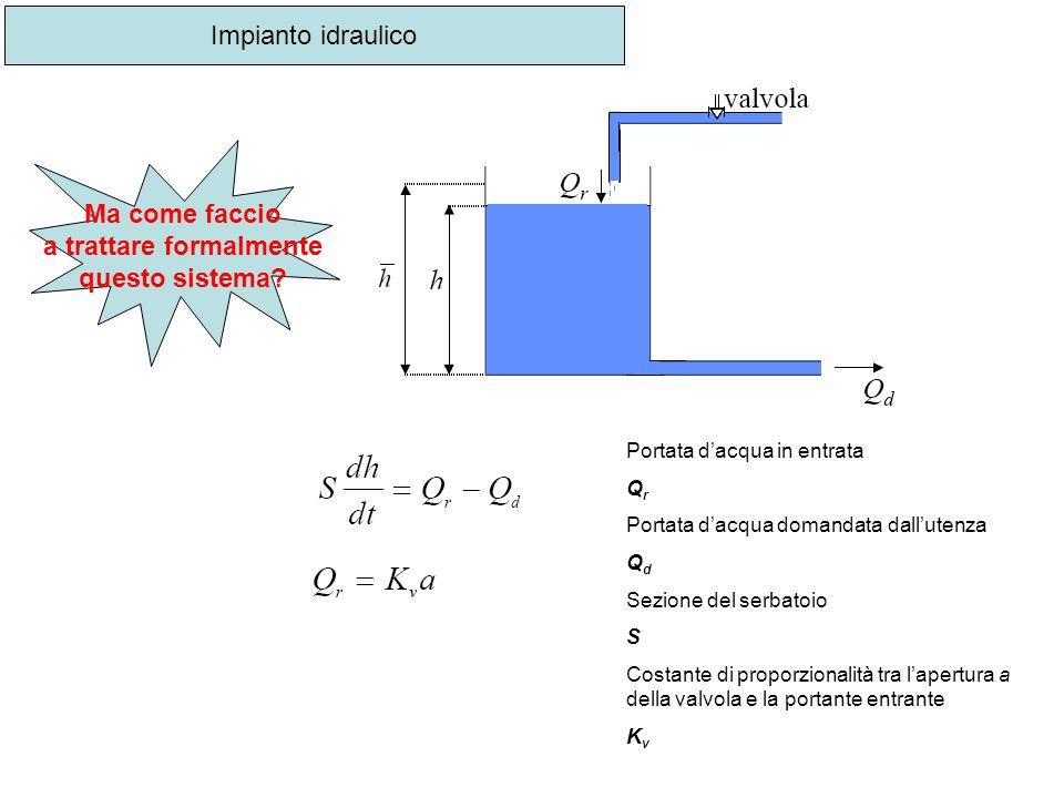 Impianto idraulico Portata dacqua in entrata Q r Portata dacqua domandata dallutenza Q d Sezione del serbatoio S Costante di proporzionalità tra laper