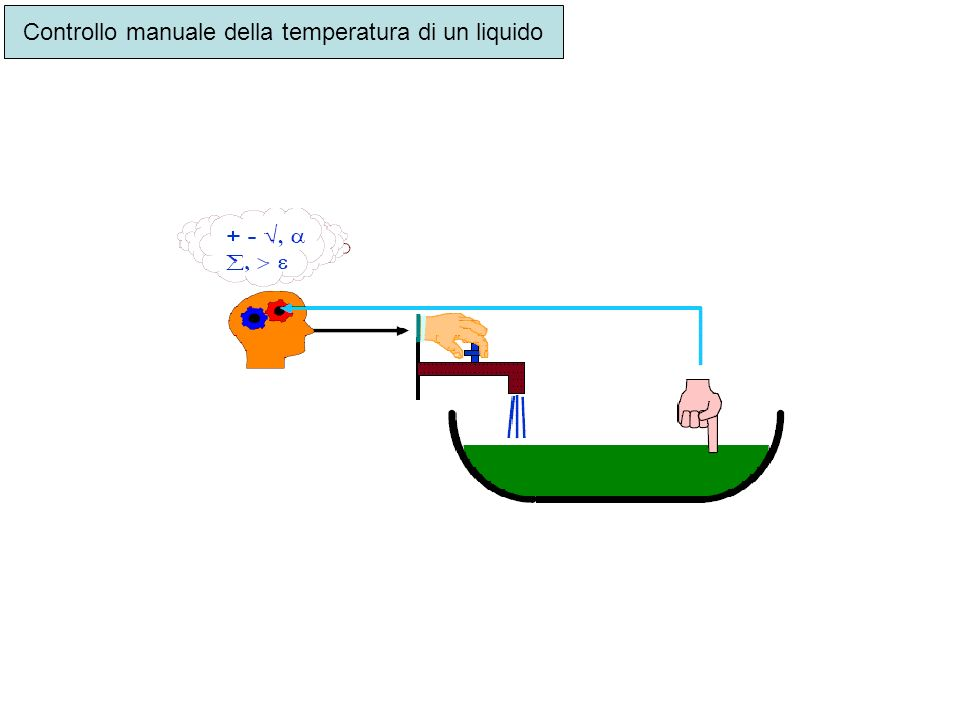 Controllo manuale della temperatura di un liquido