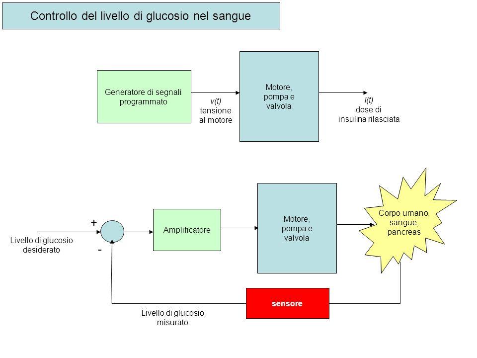 Controllo del livello di glucosio nel sangue Generatore di segnali programmato Motore, pompa e valvola v(t) tensione al motore I(t) dose di insulina r