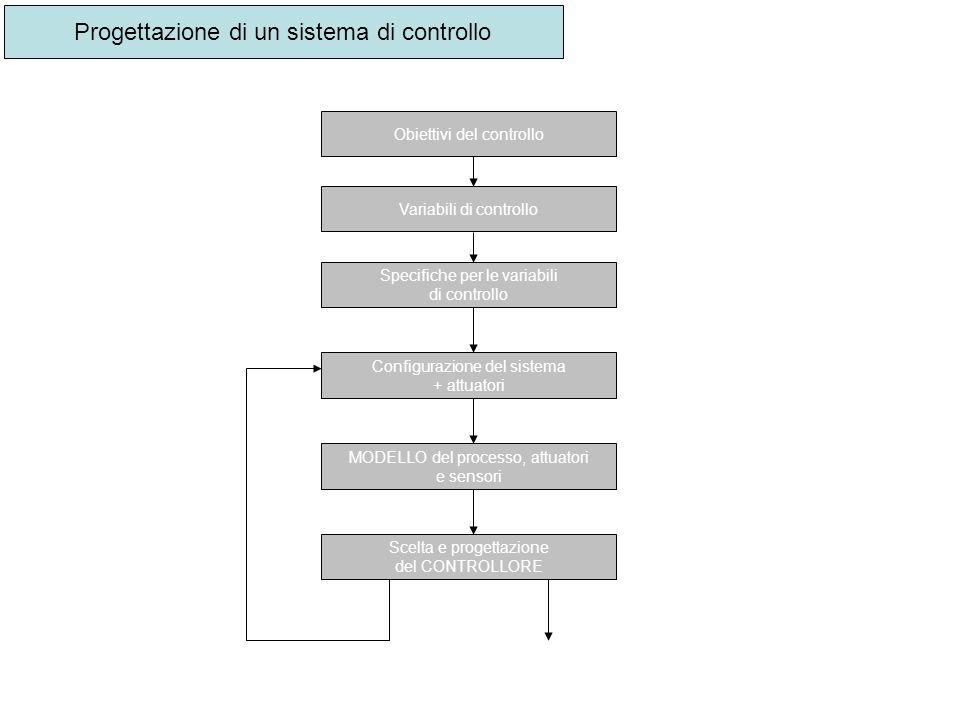 Progettazione di un sistema di controllo Obiettivi del controllo Variabili di controllo Specifiche per le variabili di controllo Configurazione del si