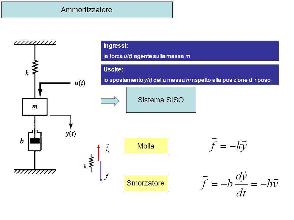 Ammortizzatore Ingressi: la forza u(t) agente sulla massa m Uscite: lo spostamento y(t) della massa m rispetto alla posizione di riposo Sistema SISO M