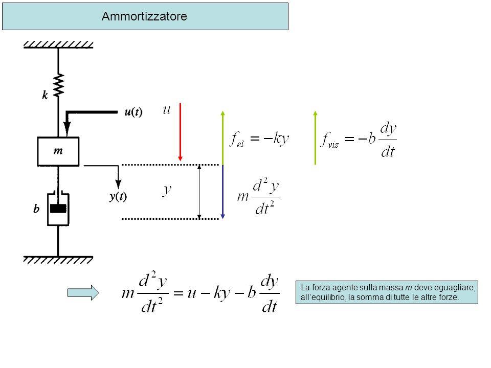 Ammortizzatore La forza agente sulla massa m deve eguagliare, allequilibrio, la somma di tutte le altre forze.