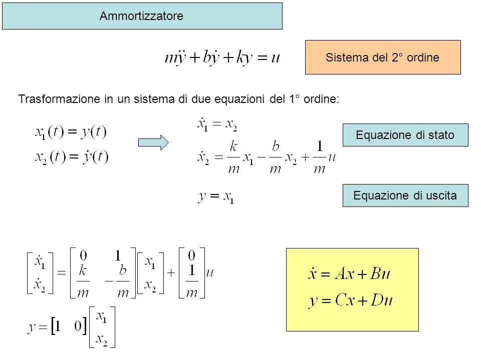 Ammortizzatore Sistema del 2° ordine Trasformazione in un sistema di due equazioni del 1° ordine: Equazione di stato Equazione di uscita