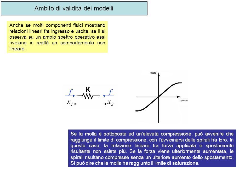 Ambito di validità dei modelli Anche se molti componenti fisici mostrano relazioni lineari fra ingresso e uscita, se li si osserva su un ampio spettro