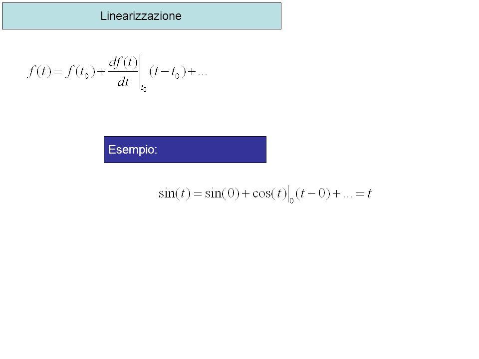 Linearizzazione Esempio: