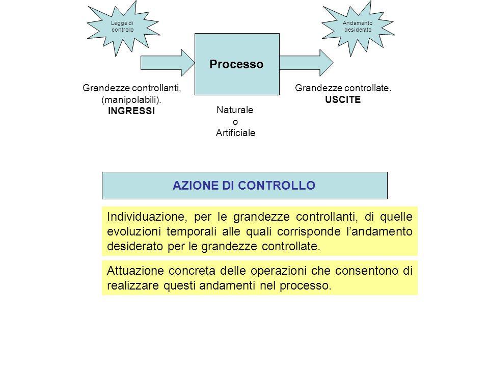 Processo Naturale o Artificiale Grandezze controllate. USCITE Grandezze controllanti, (manipolabili). INGRESSI Individuazione, per le grandezze contro