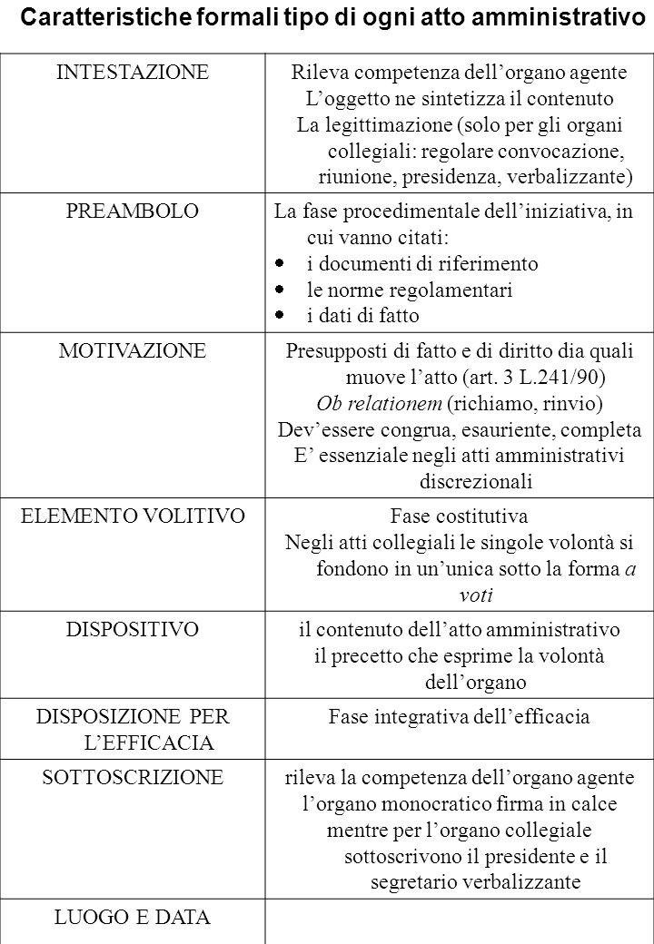 INTESTAZIONERileva competenza dellorgano agente Loggetto ne sintetizza il contenuto La legittimazione (solo per gli organi collegiali: regolare convoc