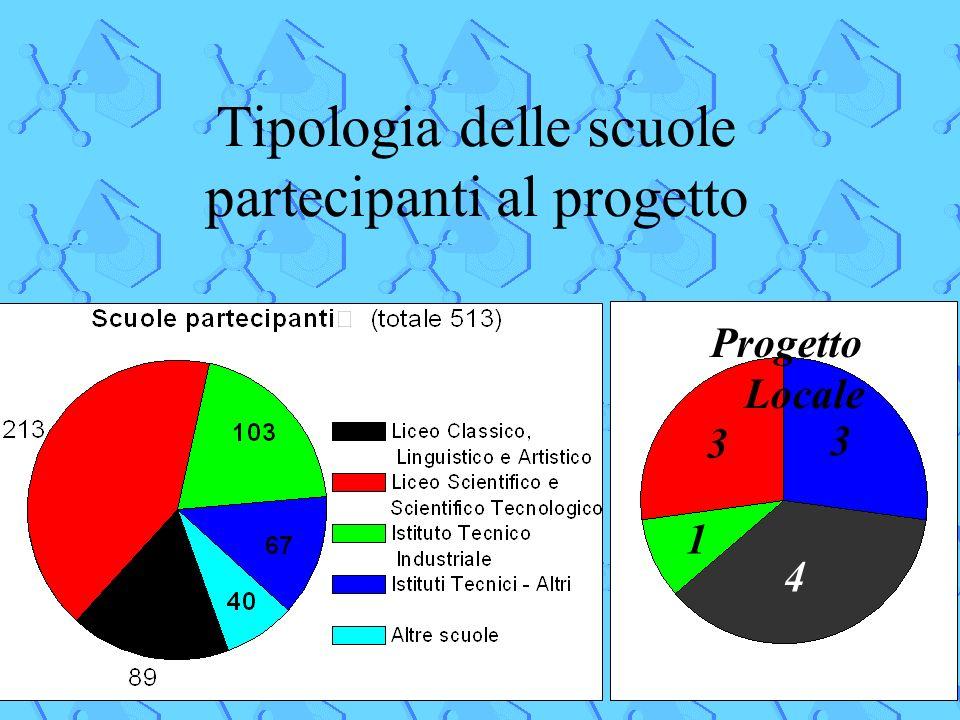 11 Tipologia delle scuole partecipanti al progetto Progetto Locale 3 3 1 4