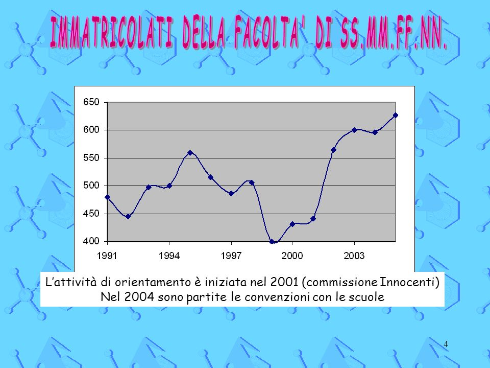 4 Lattività di orientamento è iniziata nel 2001 (commissione Innocenti) Nel 2004 sono partite le convenzioni con le scuole