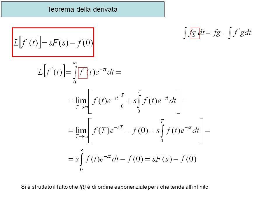 Teorema della derivata Si è sfruttato il fatto che f(t) è di ordine esponenziale per t che tende allinfinito