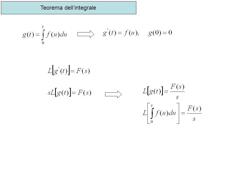 Teorema dellintegrale