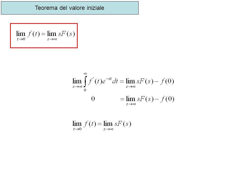 Teorema del valore iniziale